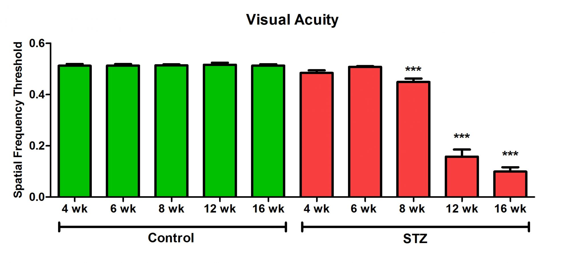 visual acuity in STZ