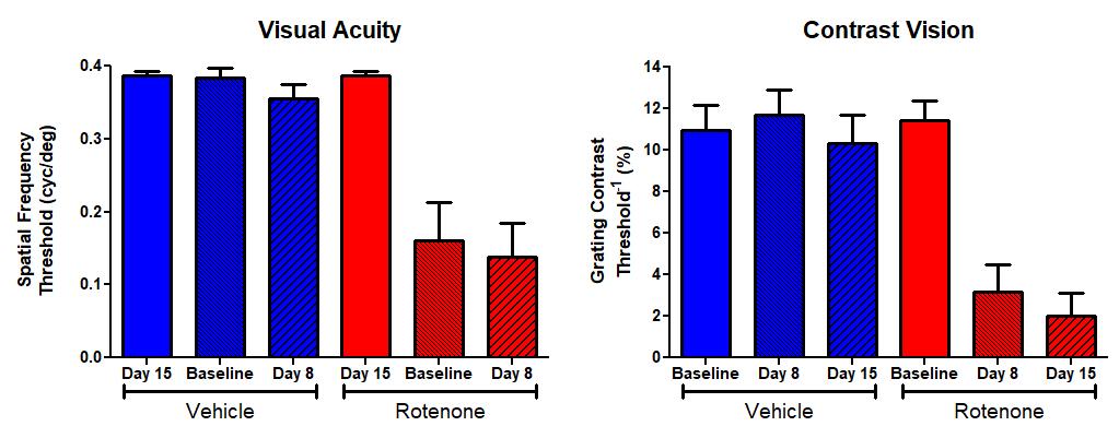 rotenone OKT data